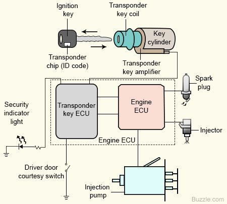 Diagram Immobilizer on Ford Electronic Ignition Wiring Diagram